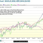 Performance of Gold, Silver, Gold Stocks and the Dollar