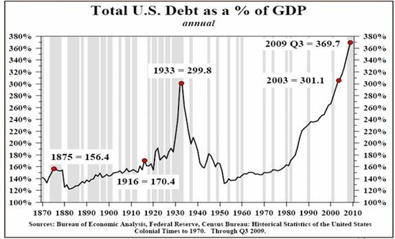 Debtbb-As-A-Percentage-Of-GDP