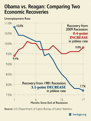 http://www.economicnoise.com/wp-content/uploads/2011/03/employmentrecoveries-graph-dec.jpg