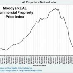 Commercial Real Estate Unresponsive