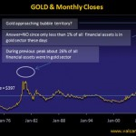 Gold — Bubble or Not?