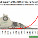 The Dollar As World's Reserve Currency Is Not Forever