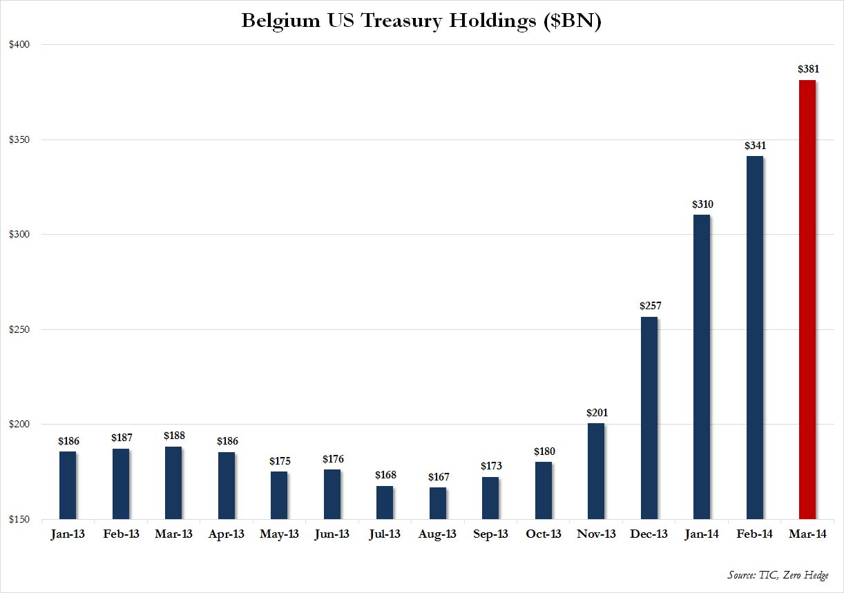 Belgium Treasuries