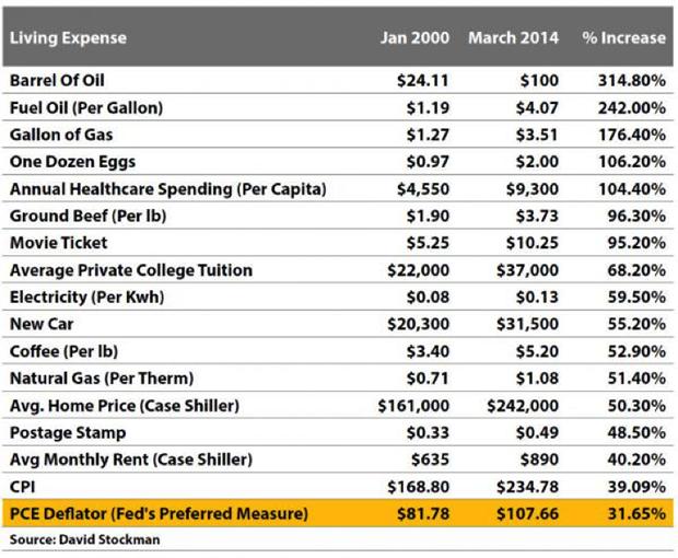 costoflivingxpenses-7-1-14